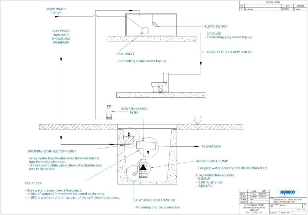 Aquawiser GW210-I System GA