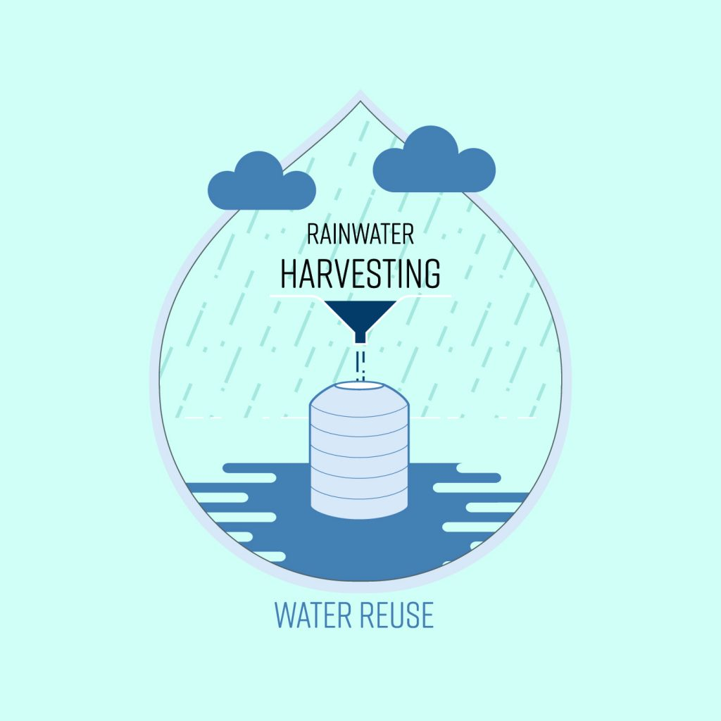 Rain Water Recycling Rainwater Harvesting Systems